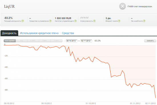 Как потерять 1 500 000 рублей за 3 дня...