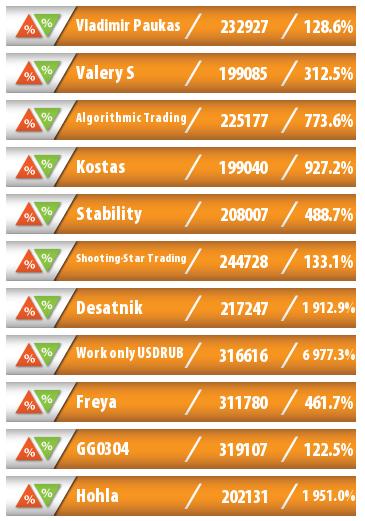 Независимый рейтинг лучших ПАММ-счетов Альпари