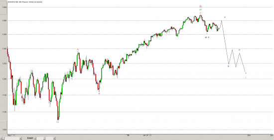S&P500 - hourly - Elliott