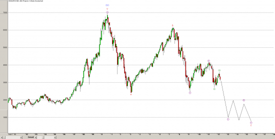 Франция - CAC40 - Elliott - monthly