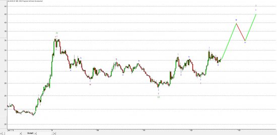 Доллар/Рубль - Elliott - daily