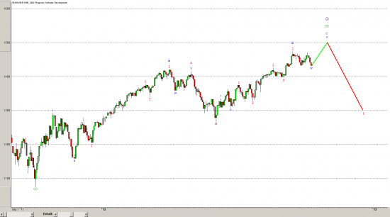 S&P500 - Elliott - daily