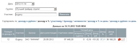 Eugeny - Результаты ЛЧИ-2012