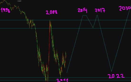 *** ЭВРИКА!!!! Я знаю как будет ходить рынок в ближайшие 10 лет!!!!