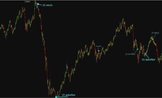 *** Цикличность рынка
