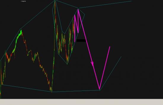 *** Глобальный фрактал USD_RUB (бычий взгляд)