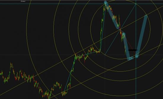 *** Локальная симметрия - главное рулило рынка