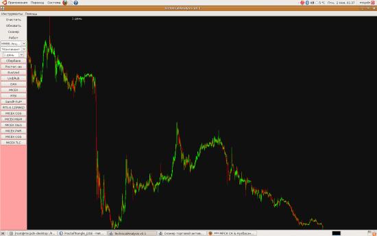 *** Топ привлекательных акций!!!
