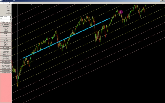 *** SP500 - 90% вероятность похода вниз с этих уровней
