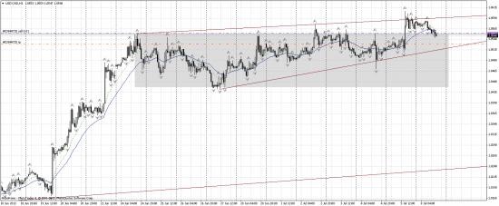 Ситуация по USD/CAD