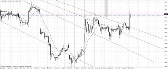 GBP/USD лонг.
