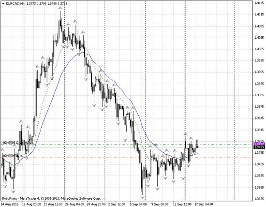Шорт EUR/CAD