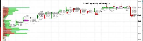 БАКС продали 91 000 лоотов  по 50.20