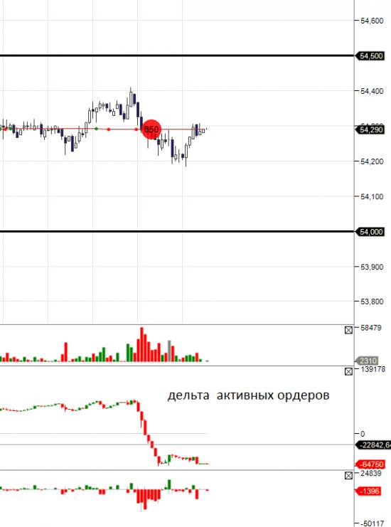 USDRUB_TOM  интрадей (крупняк сделал продажи)