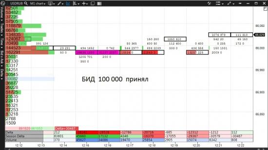 USDRUB_TOM  АЙС 100 000