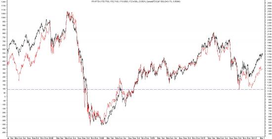spread s&p и РТС. Инсайдеру - корреляция 1.