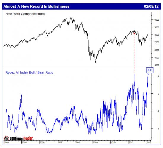 Триггеры для обвала рынка