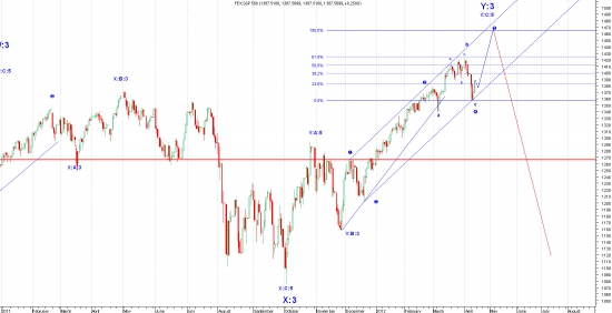 очередная ловушка для медведей на S&P :)