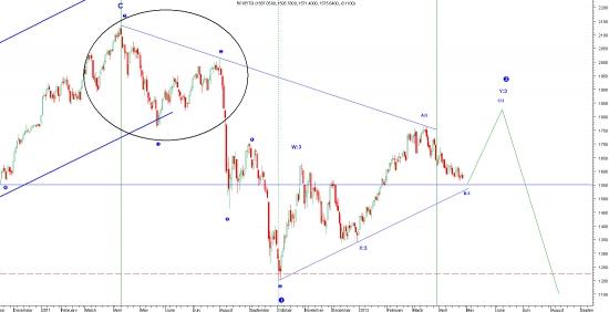 Фрактальность рынков (РТС вверх)