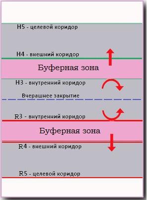 Форекс сигналы