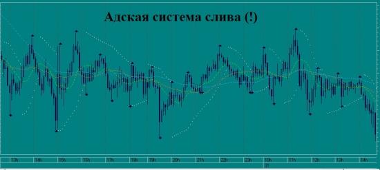 Как обрести спокойствие на рынке!? - я нашел решение (!)