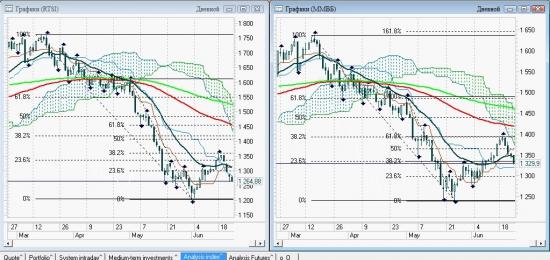 ... графика рынка (все хреновенько)
