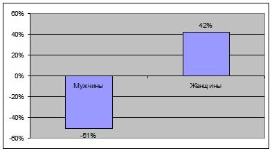 Дискриминация мужчин пенсией