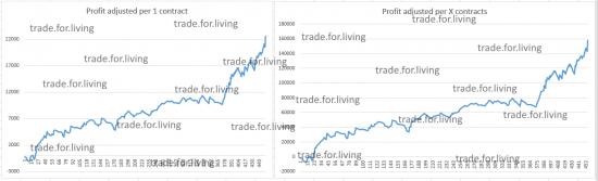 Дисциплинированно сделать 30% при общем риске 10% - анализ торговли за предыдущие 5 месяцев
