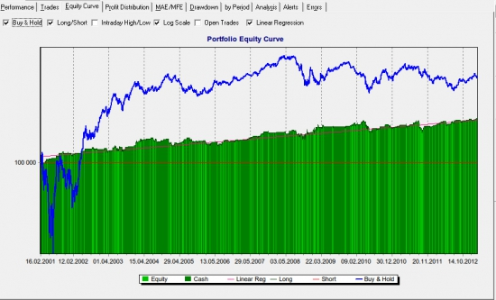 Система анализа и разработки MTS : валюты