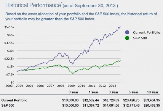 Сколько стоит создать эффективный портфель акций?
