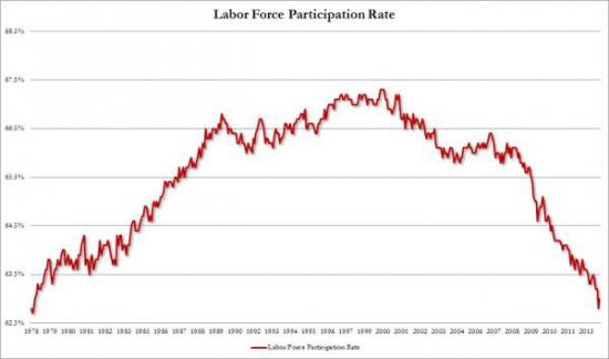 Реальная безработица в США составляет 11,5%