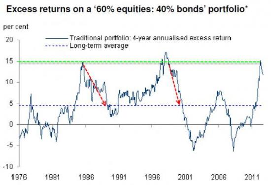 Осторожнее с портфельным инвестированием