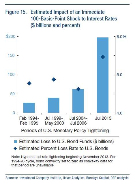 Страхи рынка облигаций