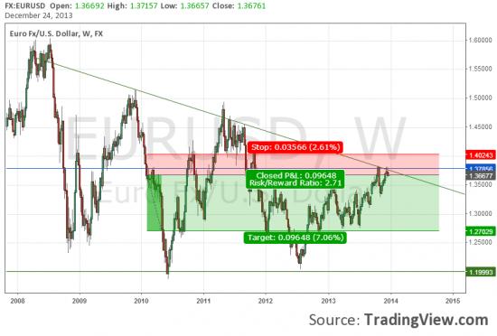 Евро под пристальным вниманием медведей