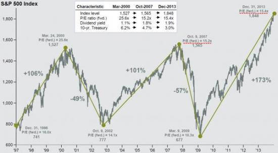 Акции по-прежнему дёшевы?
