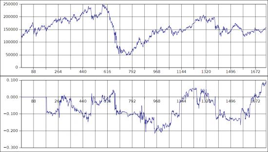 Трендовость рынка