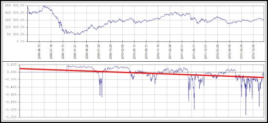 Трендовость рынка падает