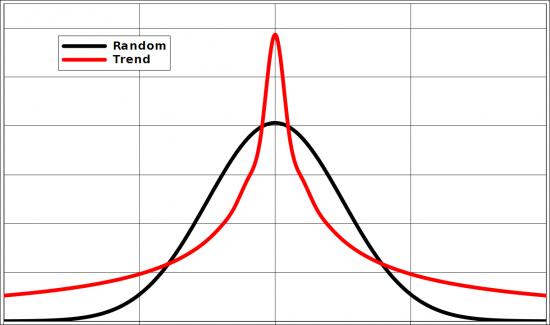Ловим тренд за толстый хвост, а также ловушка на ловца трендов