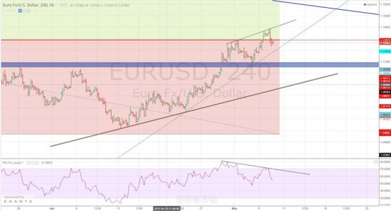 EUR\USD Графвзгляд