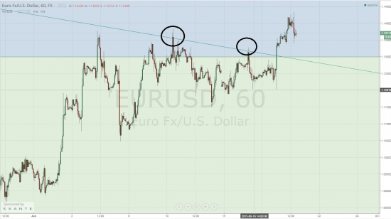 Когда ситуация на рынке не понятна