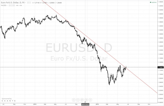 Экспресс по EUR\USD