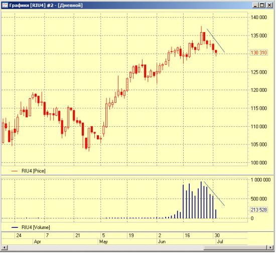 Рынок снижается на падающем объеме...