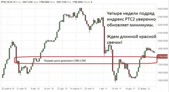 Глобальный взгляд: 10 Year Note, 30 Year Bond, usd, SnP,oil,  RTS2, RTSI