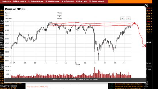 наванговал :) Прошлые прогнозы GOLD RTS MMBБ 6E eur/usd