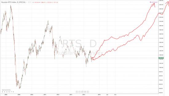 RTS и CL (нефть) - LONG покупка с очень большой целю