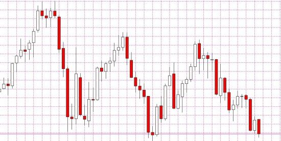 Не торгуйте Евру до конца недели
