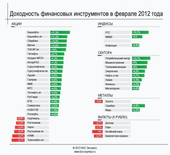 ИНФОГРАФИКА: На чем и сколько можно было заработать в феврале