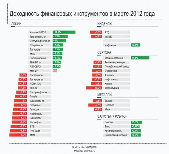 На чем и сколько можно было заработать в марте (график)