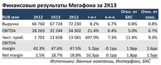 Мегафон Результаты за 2К13 снова выше прогнозов, Скартел – недешевая покупка
