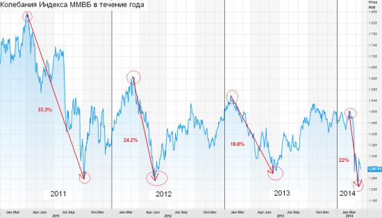 Среднесрочный ПРОГНОЗ по рынку акций: Пришло время начинать покупки